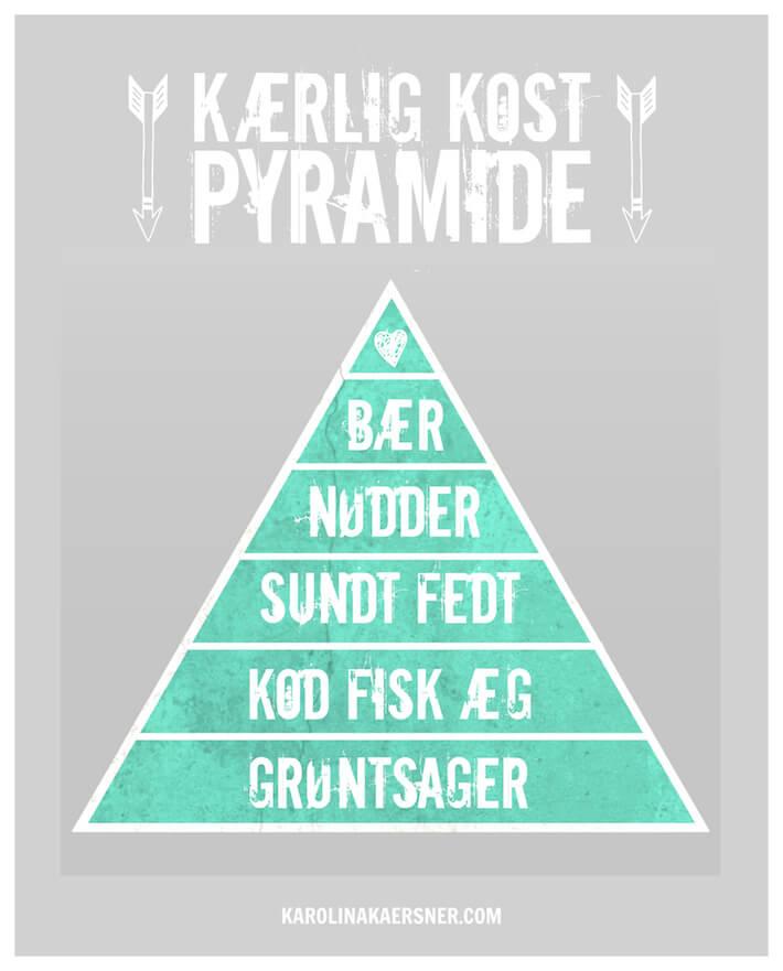Kærlig Kostpyramide | KarolinaKaersner.com